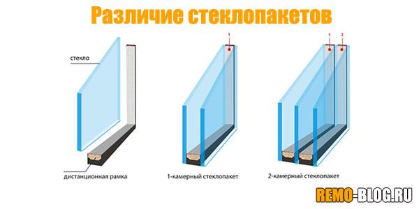 Различия стеклопакетов