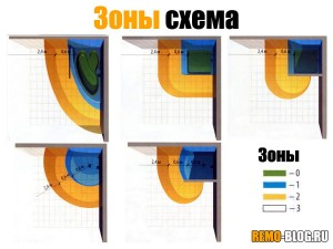 Схема зон
