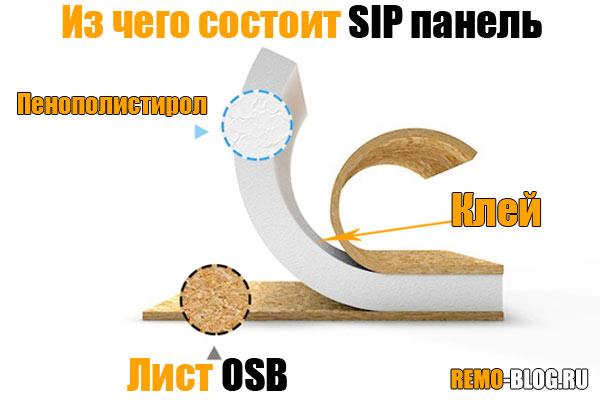 Состав SIP панели