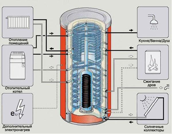 Схема теплоаккумулятора
