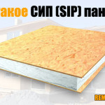 Сип (SIP) панель, что это такое. Основные характеристики и «живое» видео